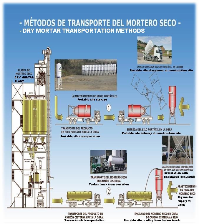 Transporte mortero seco planta fabricación